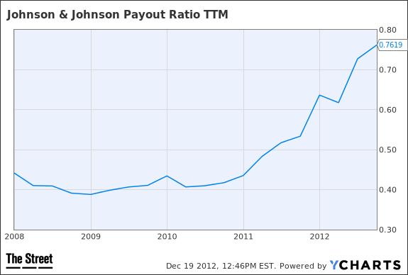 JNJ Payout Ratio TTM Chart