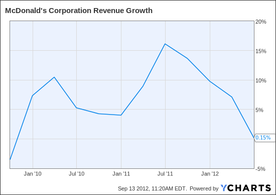 MCD Revenue Growth Chart