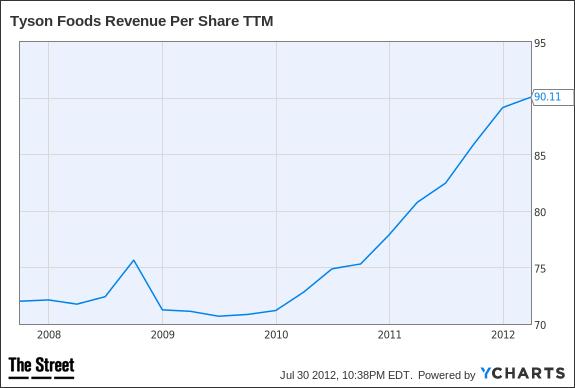 TSN Revenue Per Share TTM Chart
