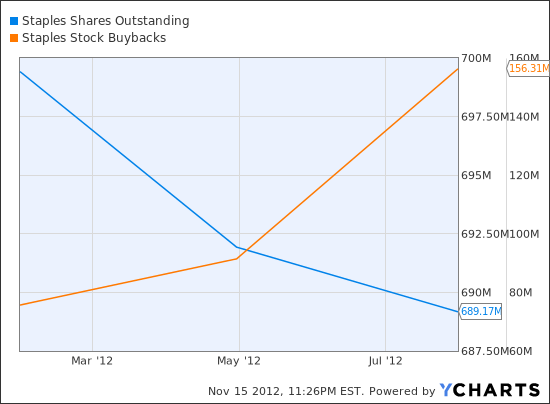 SPLS Shares Outstanding Chart