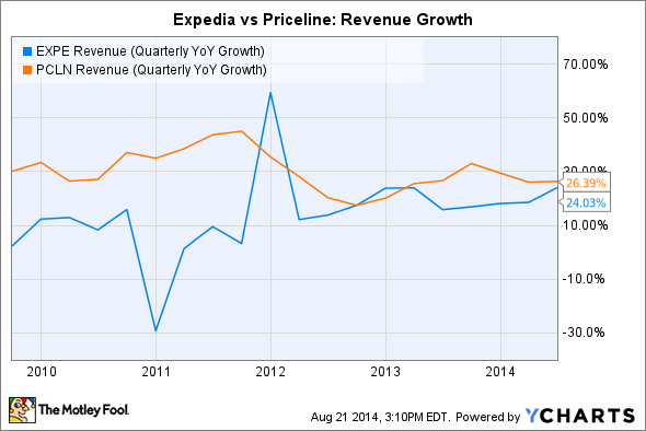 EXPE Revenue (Quarterly YoY Growth) Chart