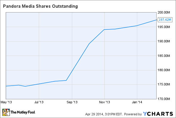 P Shares Outstanding Chart