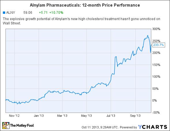 ALNY Chart