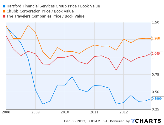HIG Price / Book Value Chart