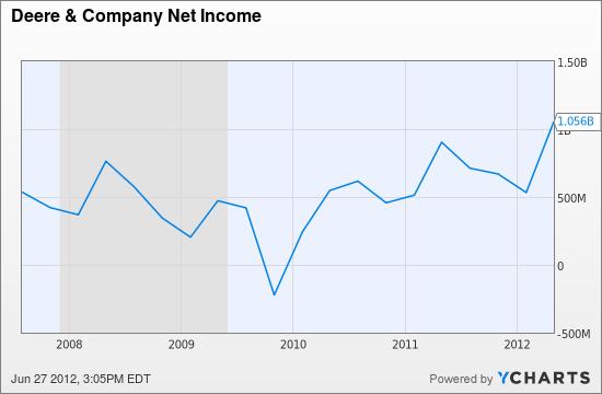DE Net Income Chart