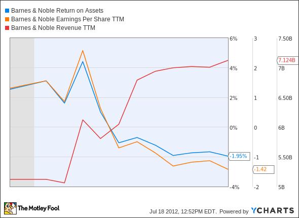 BKS Return on Assets Chart