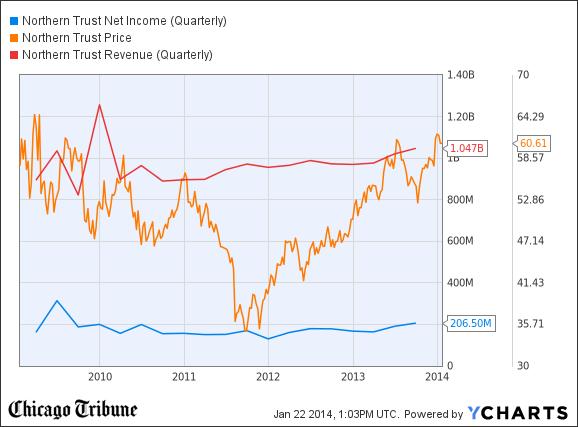 NTRS Net Income (Quarterly) Chart