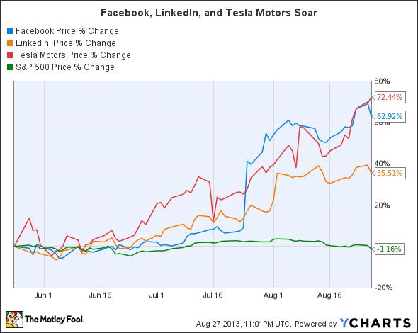 FB Chart