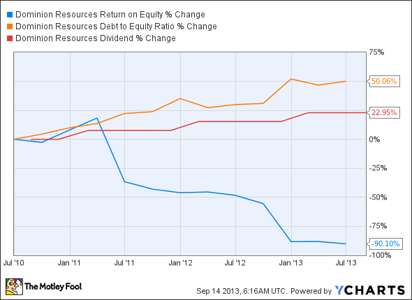 D Return on Equity Chart
