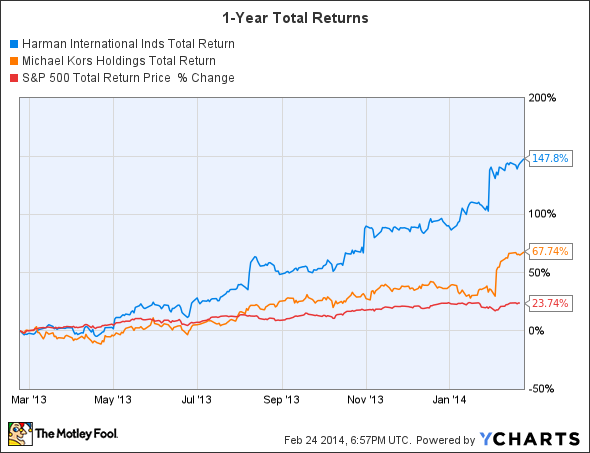 HAR Total Return Price Chart