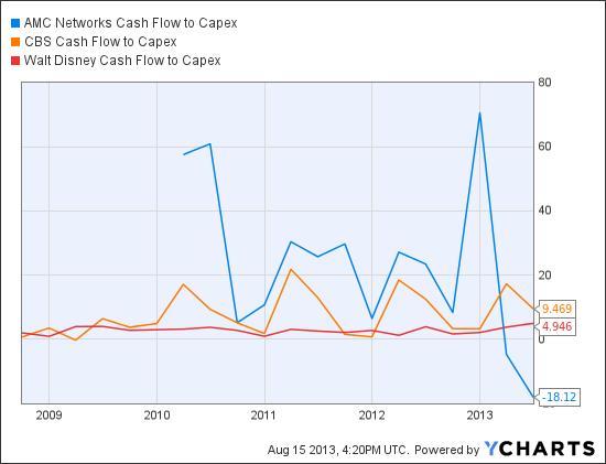 AMCX Cash Flow to Capex Chart