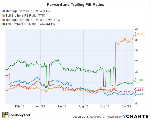 MTH PE Ratio (TTM) Chart