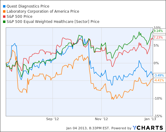 Quest Diagnostics and LabCorp Stocks: Case For a Buying Opportunity