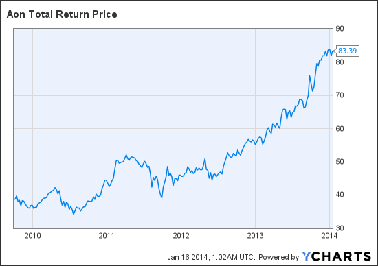 AON Total Return Price Chart
