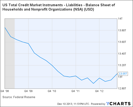 US Total Credit Market Instruments - Liabilities - Balance Sheet of Households and Nonprofit Organizations Chart