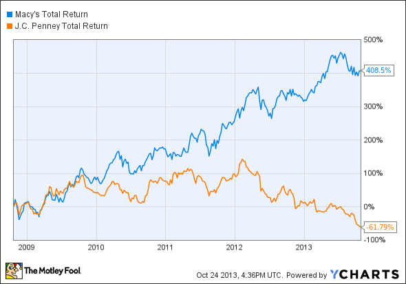 M Total Return Price Chart