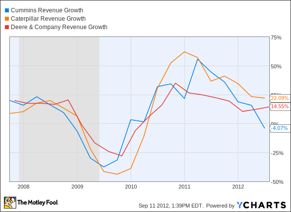 CMI Revenue Growth Chart