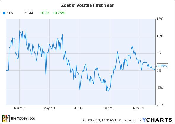 ZTS Chart