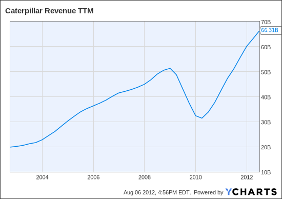 CAT Revenue TTM Chart
