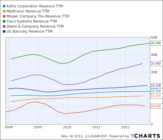 KSS Revenue TTM Chart