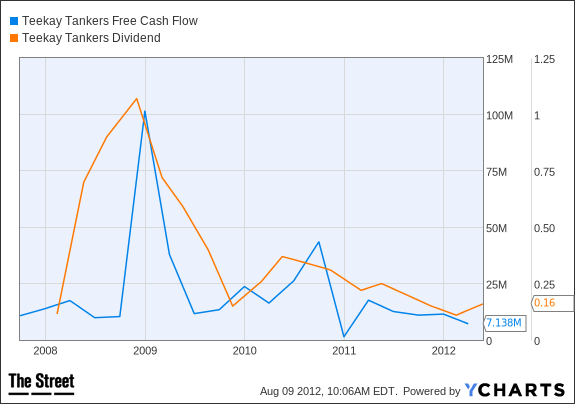 TNK Free Cash Flow Chart