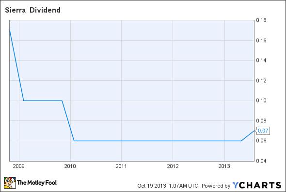 BSRR Dividend Chart