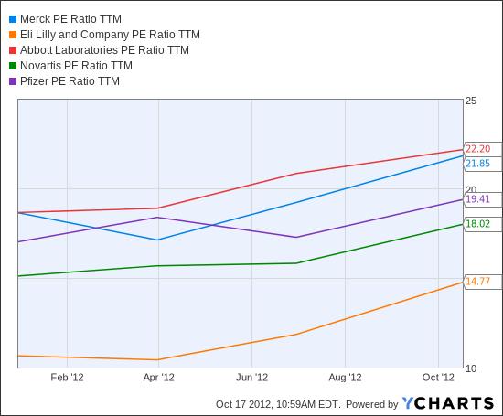 MRK PE Ratio TTM Chart