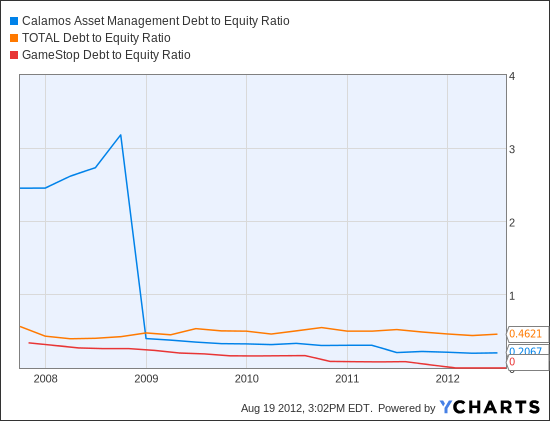 CLMS Debt to Equity Ratio Chart
