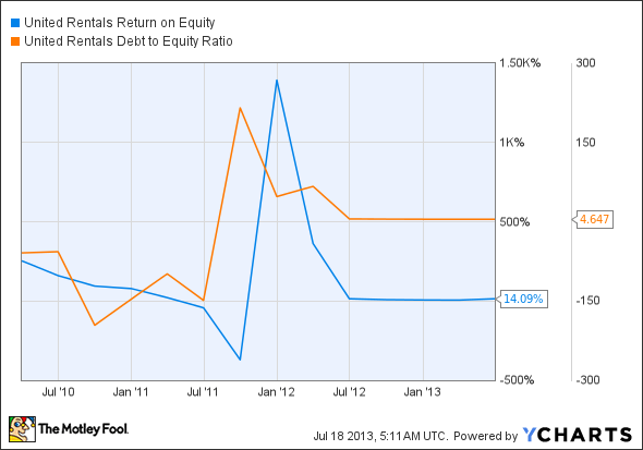 URI Return on Equity Chart