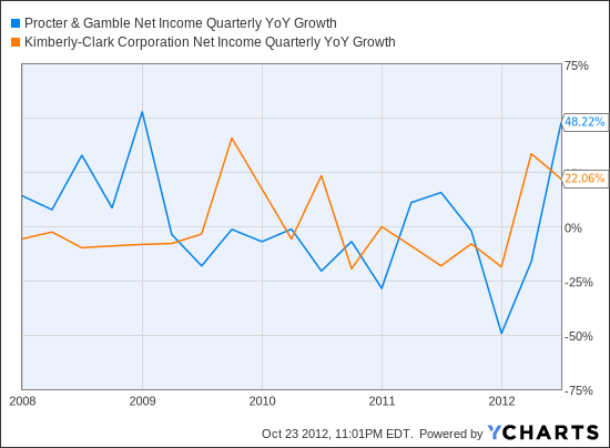 PG Net Income Quarterly YoY Growth Chart