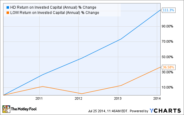 HD Return on Invested Capital (Annual) Chart