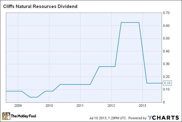CLF Dividend Chart