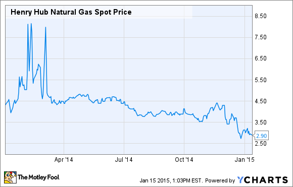 Price Of Natural Gas Today Per Mcf