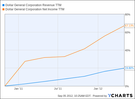DG Revenue TTM Chart