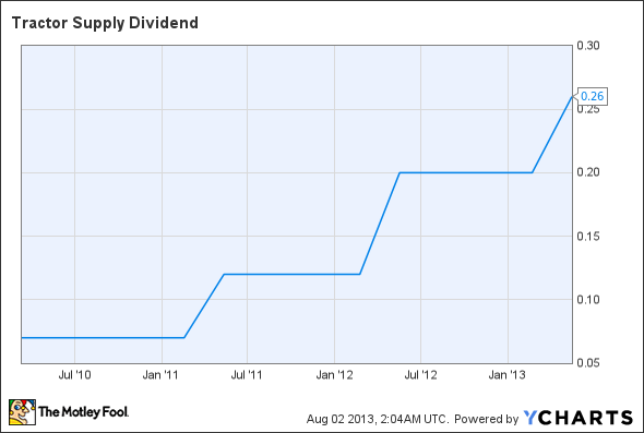 TSCO Dividend Chart
