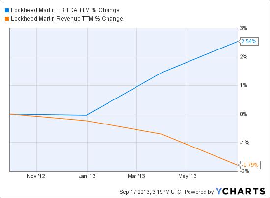 LMT EBITDA TTM Chart