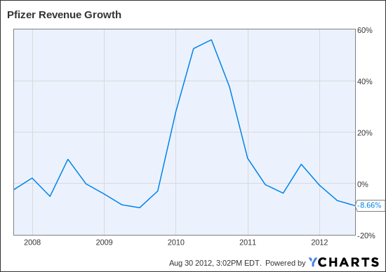 PFE Revenue Growth Chart