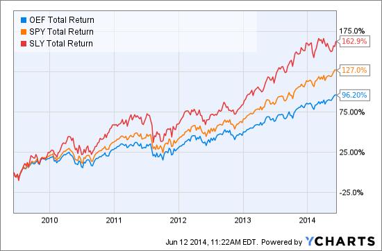 OEF Total Return Price Chart
