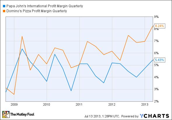 Mcdonalds profit margin