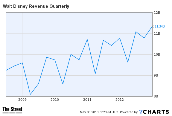 DIS Revenue Quarterly Chart