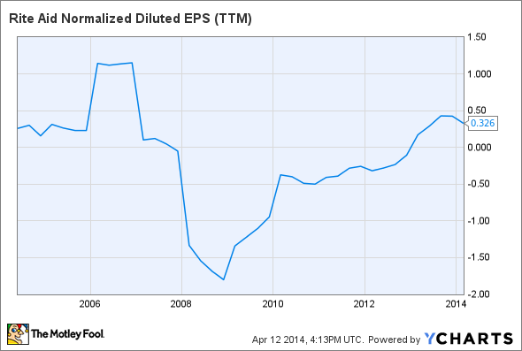 RAD Normalized Diluted EPS (TTM) Chart