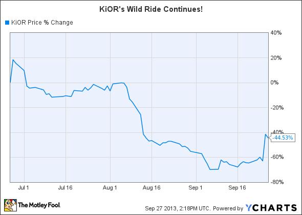 KIOR Chart