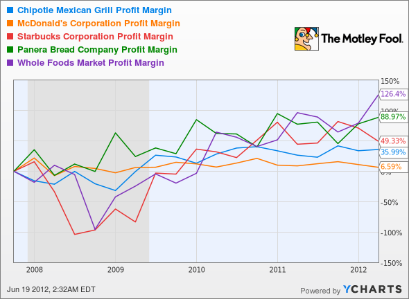 CMG Profit Margin Chart