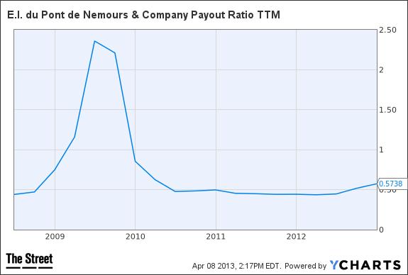 DD Payout Ratio TTM Chart