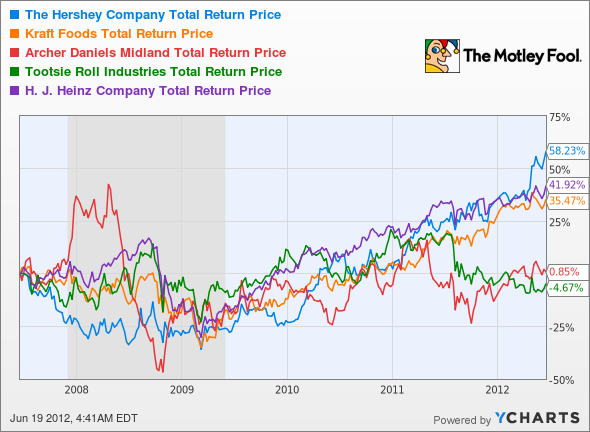 HSY Total Return Price Chart