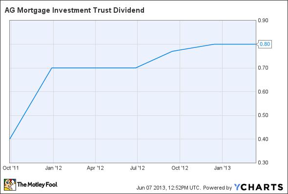 MITT Dividend Chart