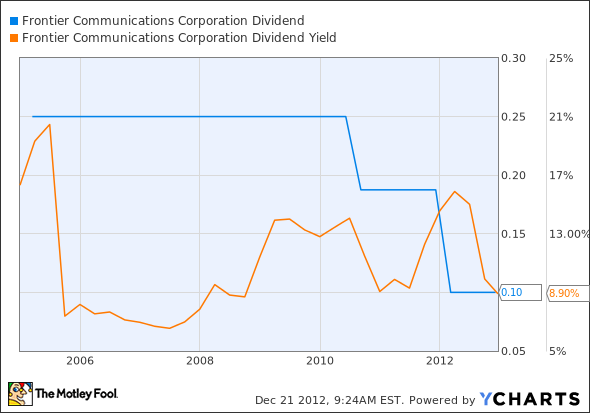 FTR Dividend Chart