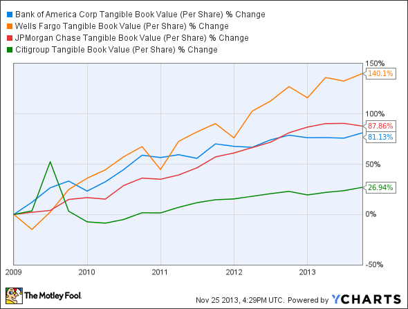 BAC Tangible Book Value (Per Share) Chart