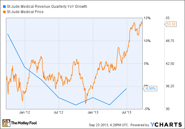 STJ Revenue Quarterly YoY Growth Chart