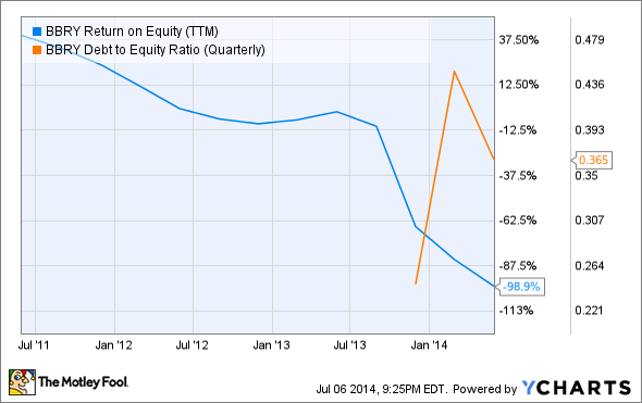BBRY Return on Equity (TTM) Chart